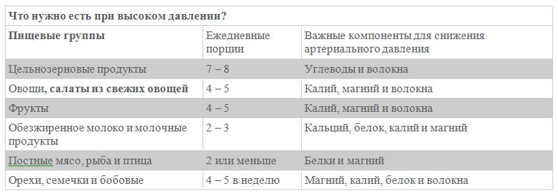 Таблица разрешенные продукты