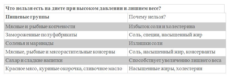 Запрещенные продукты таблица