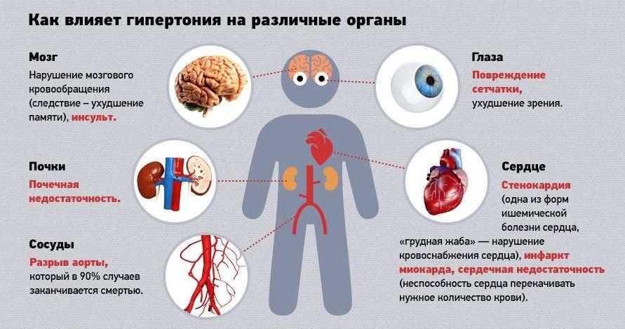 Как влияет гипертония на различные органы