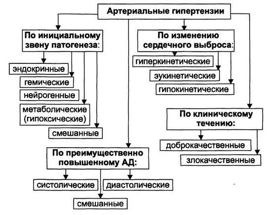 Классификация артериальных гипертензий