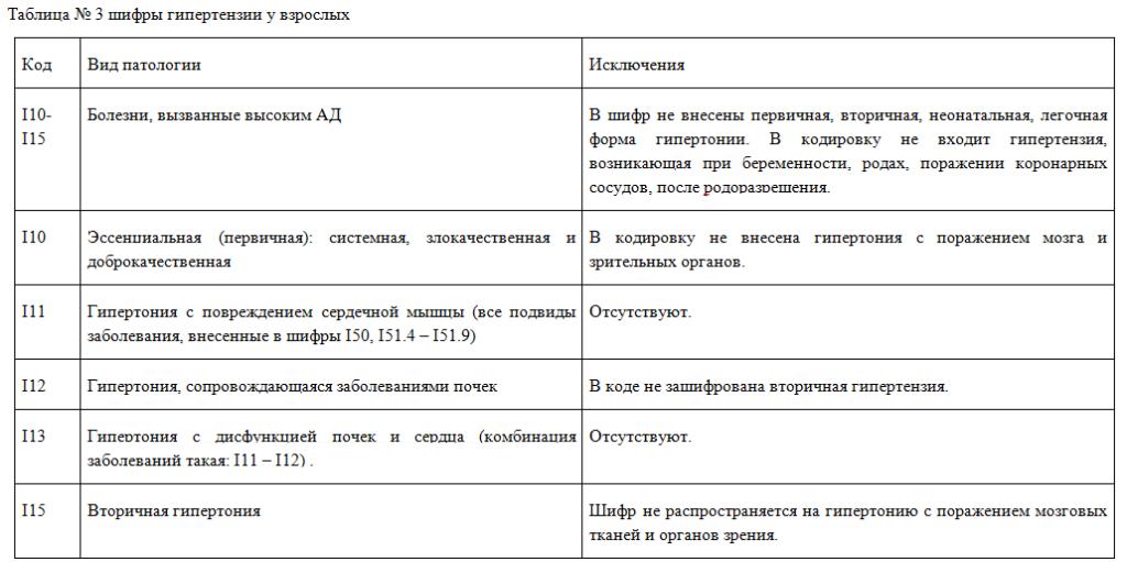 Гипертоническая болезнь код по МКБ-10: классификация ...