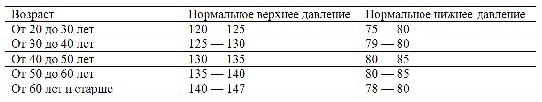 таблица норм давления