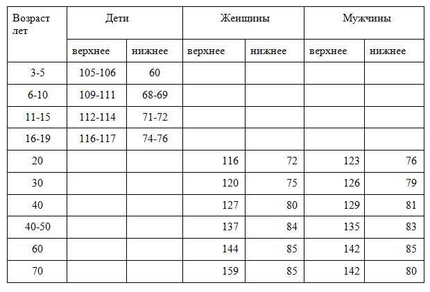 Таблица нормы давления по возрасту