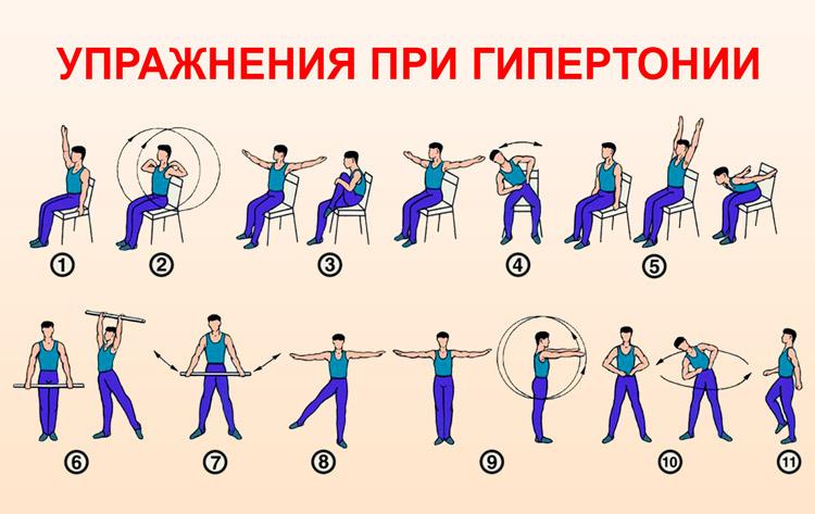Противопоказания при занятиях физическими упражнениями при гипертонии thumbnail