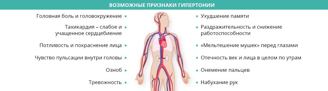 возможные симптомы гипертонии
