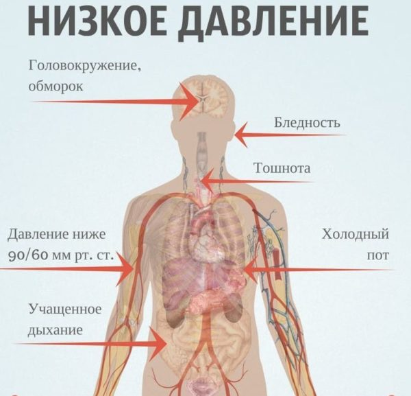 низкое давление симптомы