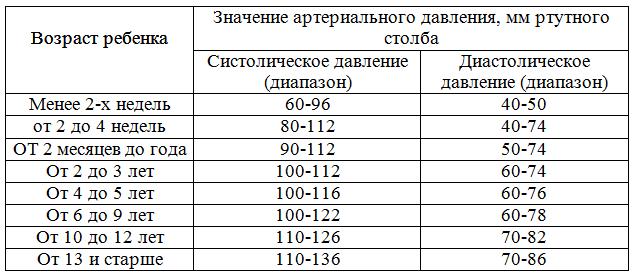 Таблица нормы давления