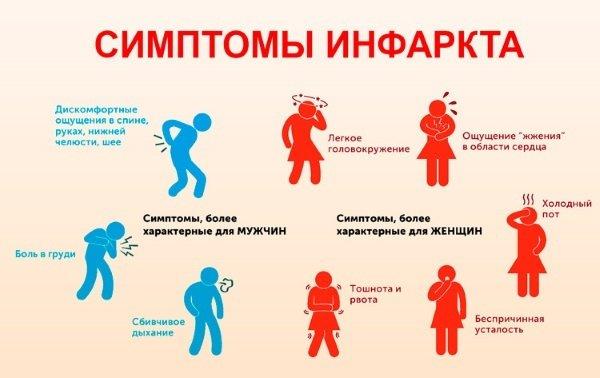 симптомы инфаркта у мужчин и женщин