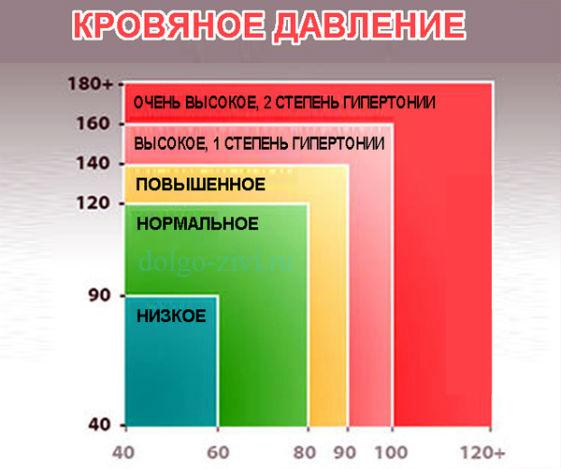 показатели давления