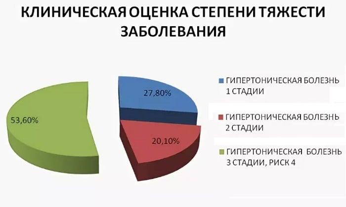 статистика рисков при гипертонии