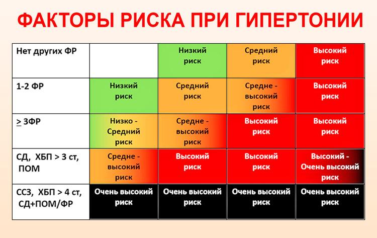 факторы риска при гипертонии