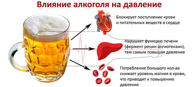 эффекты от алкоголя