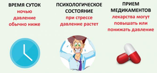 факторы, влияющие на давление