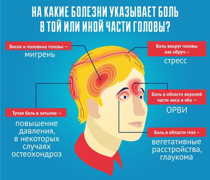 боль в голове - причины